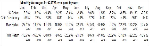 Monthly Seasonal Constellium NV (NYSE:CSTM)