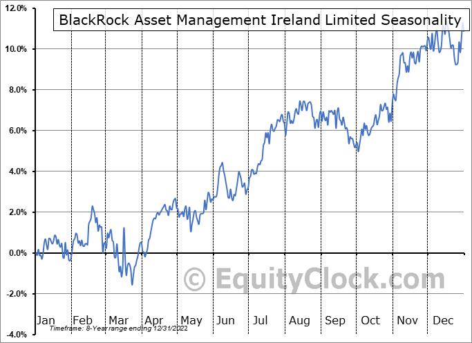 BlackRock Asset Management Ireland Limited (OTCMKT:CSTNL) Seasonality