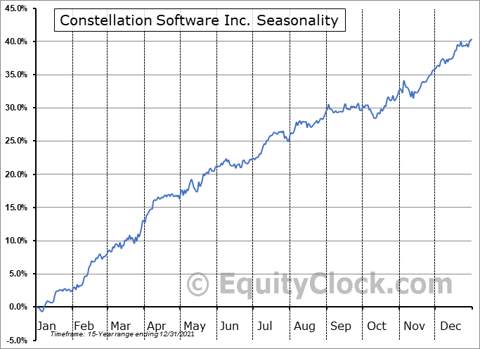Constellation Software Inc. (TSE:CSU.TO) Seasonal Chart