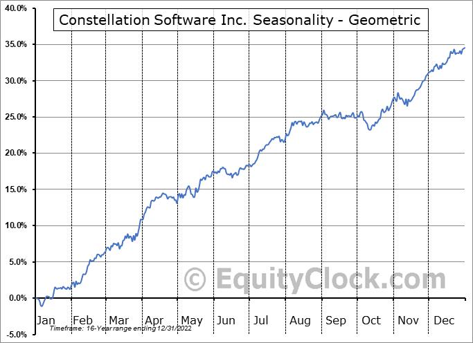 Constellation Software Inc. (TSE:CSU.TO) Seasonality