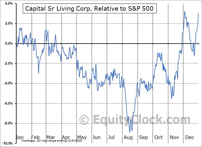 CSU Relative to the S&P 500