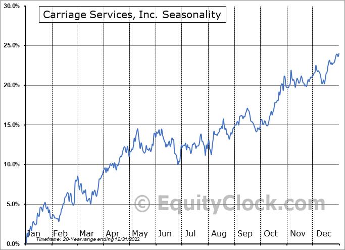 Carriage Services, Inc. (NYSE:CSV) Seasonal Chart