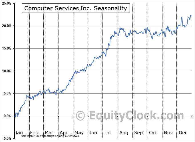 Computer Services Inc. (OTCMKT:CSVI) Seasonality