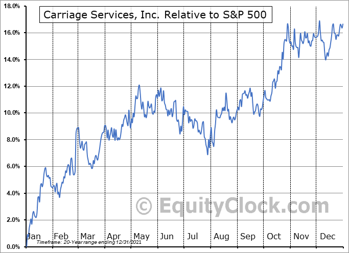 CSV Relative to the S&P 500
