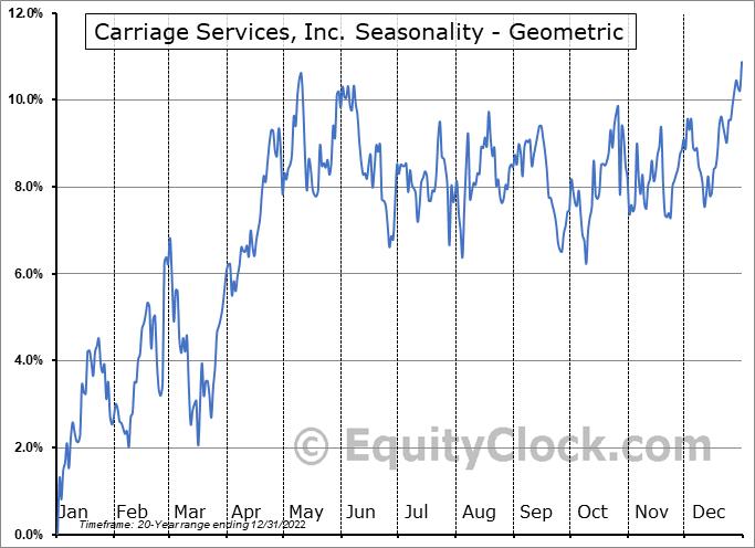 Carriage Services, Inc. (NYSE:CSV) Seasonality