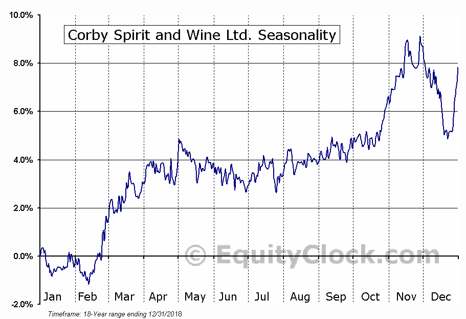 Corby Spirit and Wine Ltd. (TSE:CSW-A) Seasonal Chart