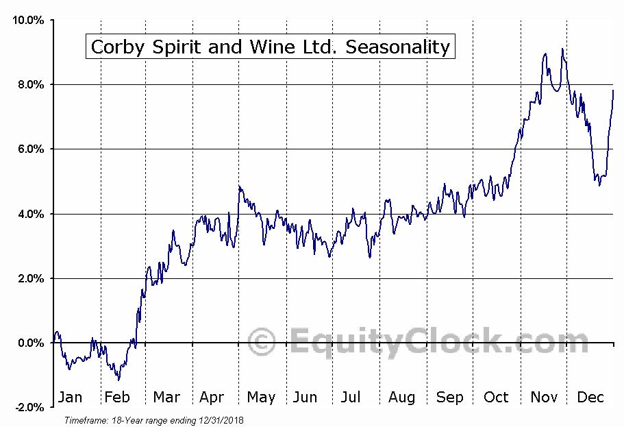 Corby Spirit and Wine Ltd. (TSE:CSW/A.TO) Seasonal Chart