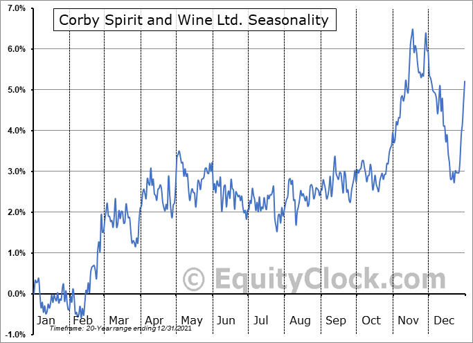 Corby Spirit and Wine Ltd. (TSE:CSW/A.TO) Seasonal Chart