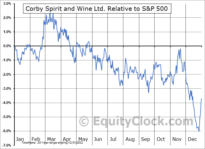 CSW-A.TO Relative to the S&P 500