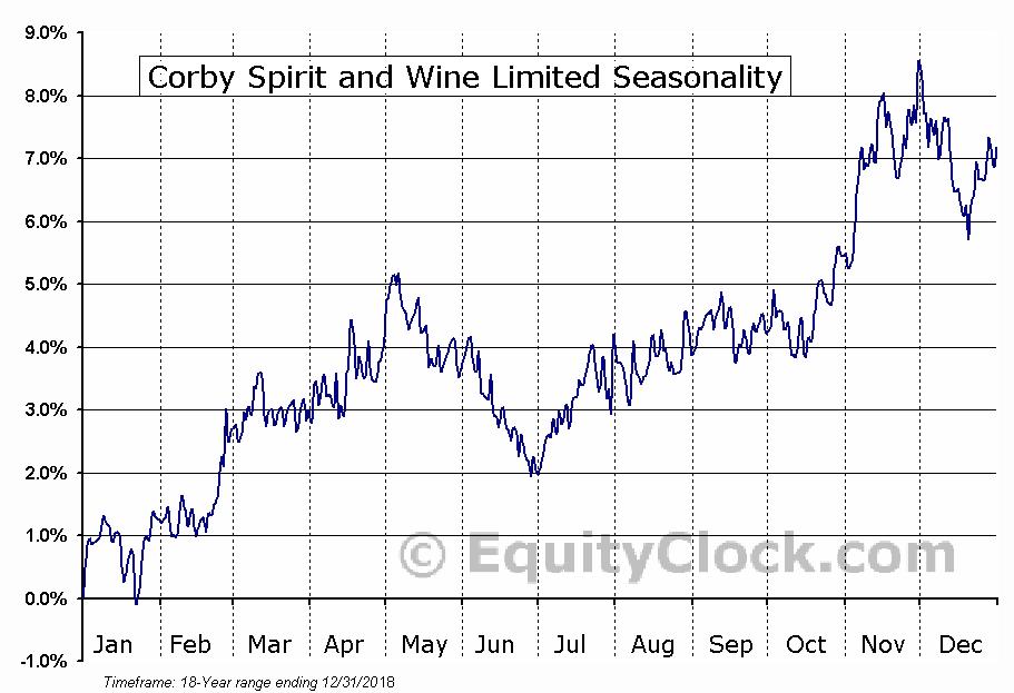 Corby Spirit and Wine Limited (TSE:CSW/B.TO) Seasonal Chart
