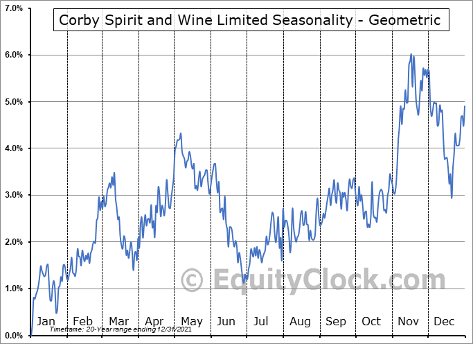 Corby Spirit and Wine Limited (TSE:CSW/B.TO) Seasonality