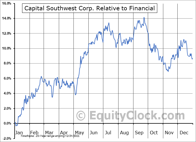 CSWC Relative to the Sector