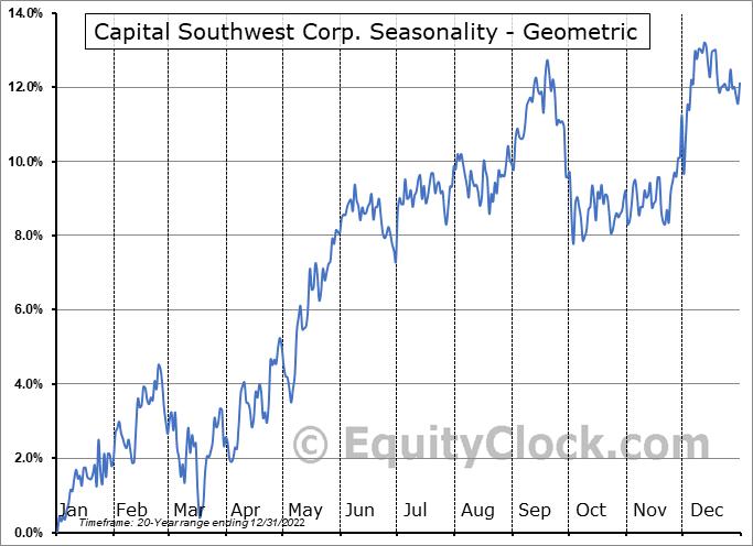 Capital Southwest Corp. (NASD:CSWC) Seasonality