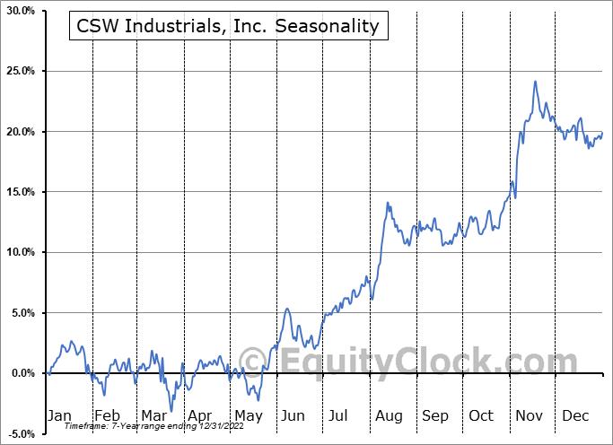 CSW Industrials, Inc. Seasonal Chart