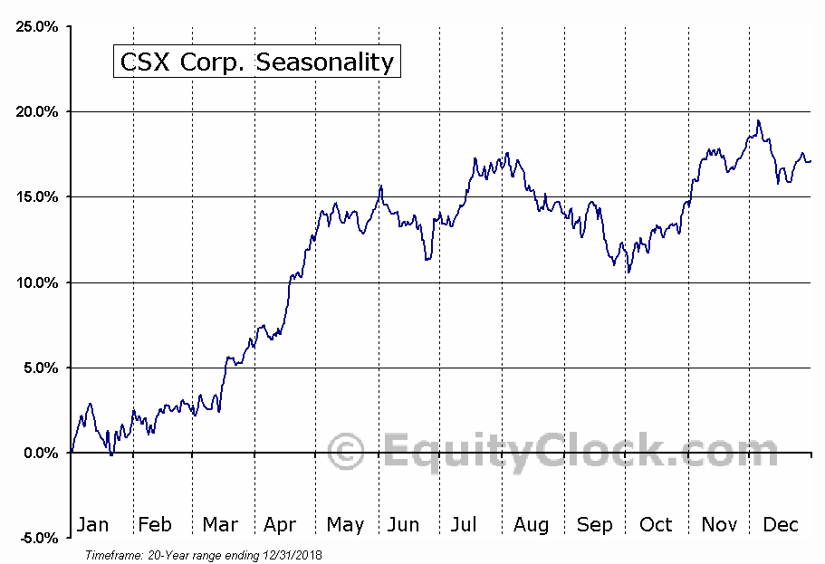 CSX Corporation  (NYSE:CSX) Seasonal Chart
