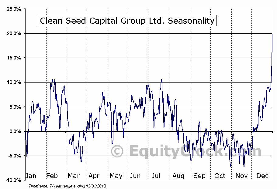Seed capital for forex trading