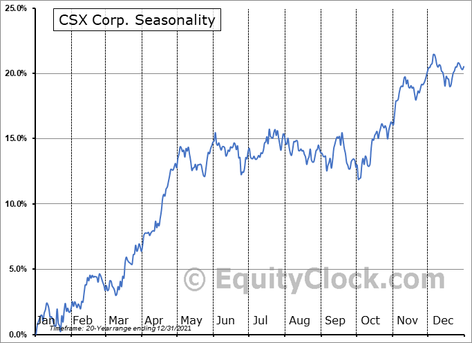 CSX Corp. (NASD:CSX) Seasonal Chart