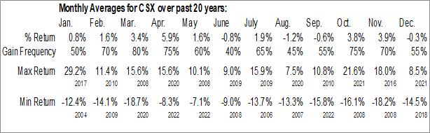 Monthly Seasonal CSX Corp. (NASD:CSX)