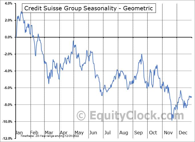 Credit Suisse Group (NYSE:CS) Seasonality