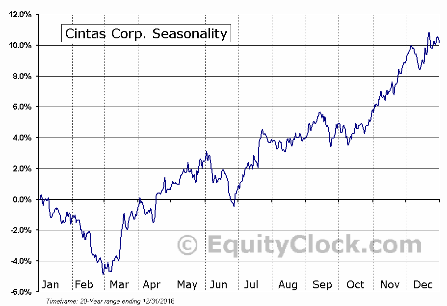 Cintas Corporation  (NASDAQ:CTAS) Seasonal Chart