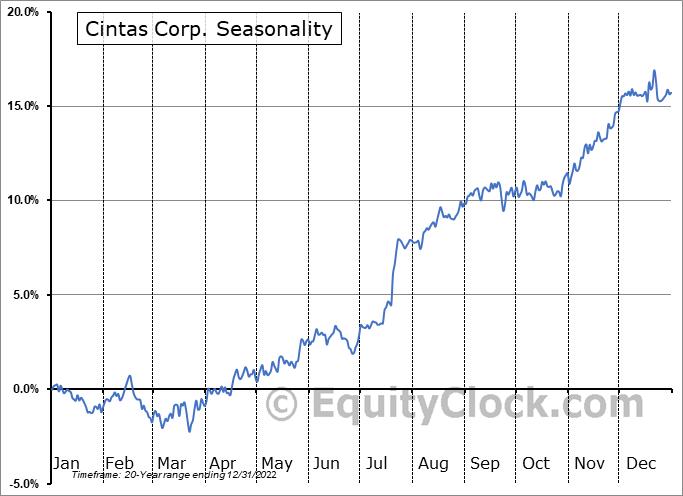 Cintas Corp. (NASD:CTAS) Seasonal Chart