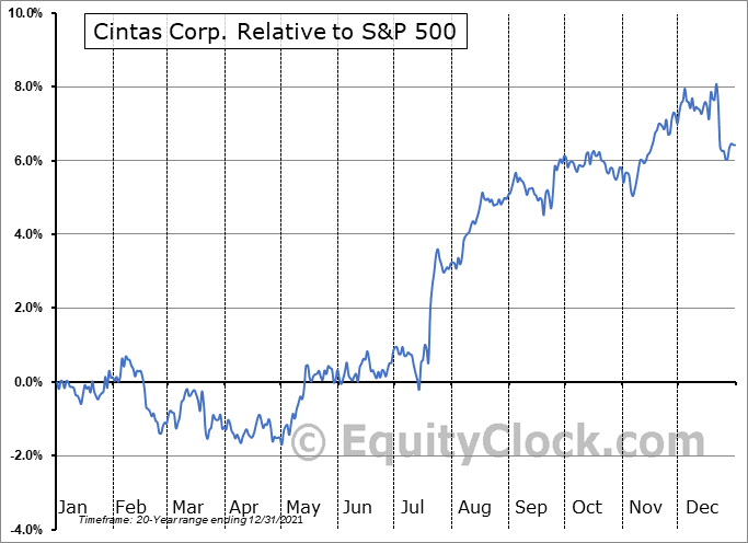 CTAS Relative to the S&P 500