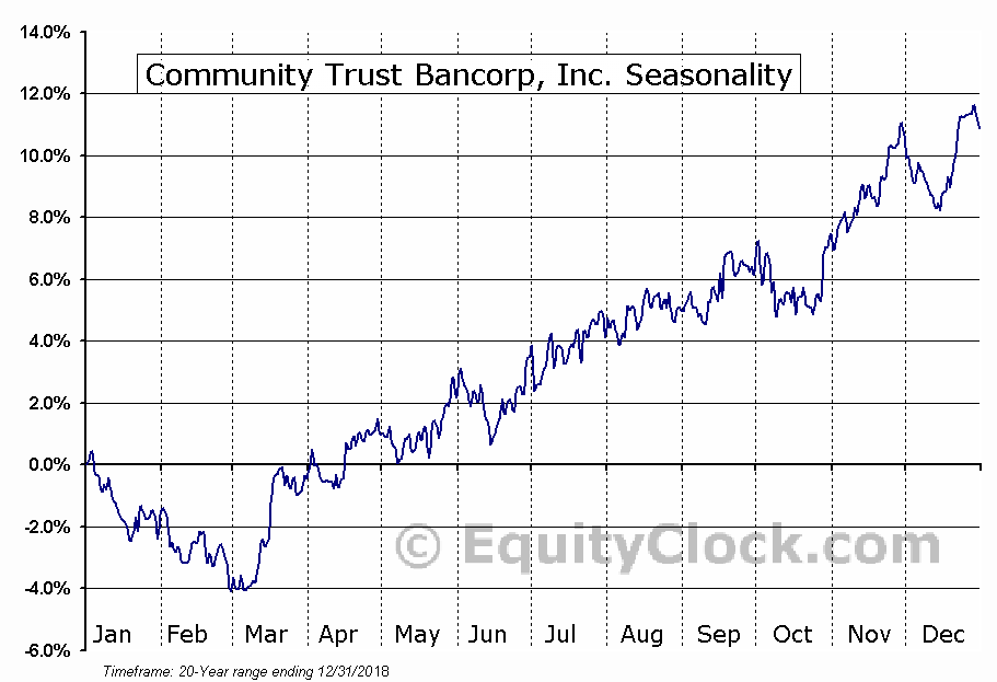 Community Trust Bancorp, Inc. (NASD:CTBI) Seasonal Chart