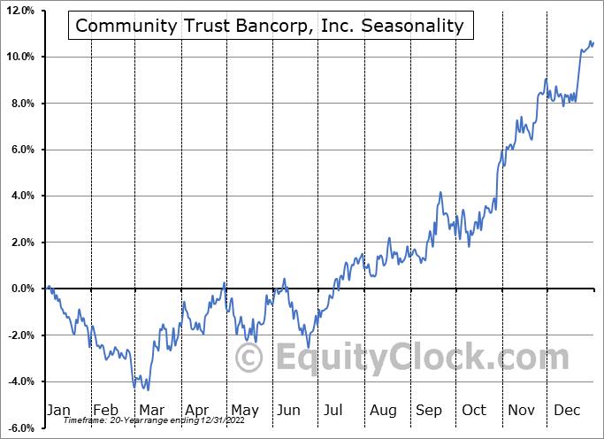 Community Trust Bancorp, Inc. (NASD:CTBI) Seasonal Chart