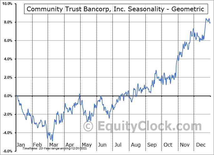 Community Trust Bancorp, Inc. (NASD:CTBI) Seasonality