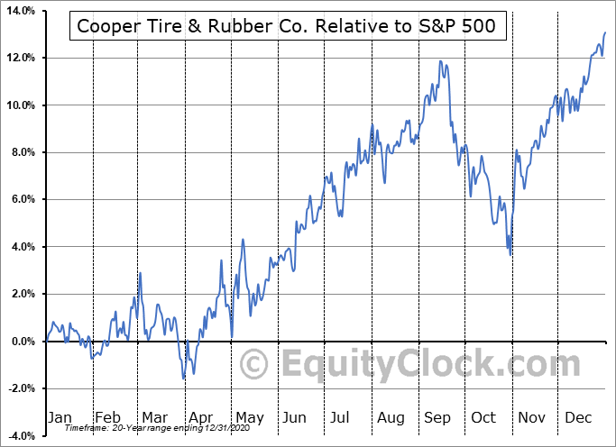 CTB Relative to the S&P 500