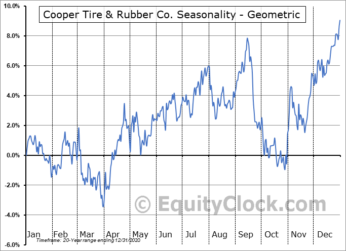 Cooper Tire & Rubber Co. (NYSE:CTB) Seasonality