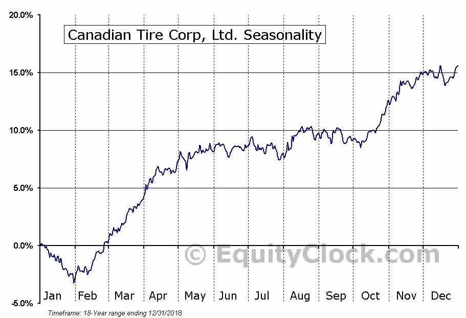 Canadian Tire Corp, Ltd. (TSE:CTC/A.TO) Seasonal Chart