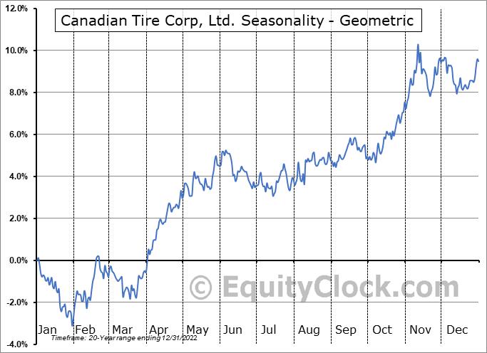 Canadian Tire Corp, Ltd. (TSE:CTC/A.TO) Seasonality