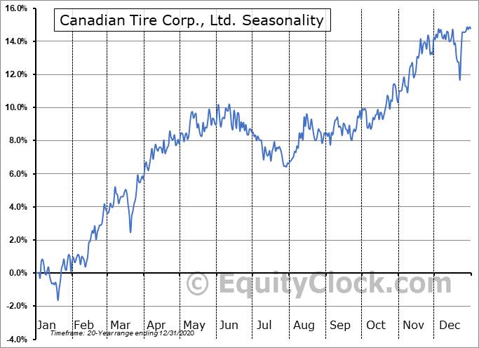 Canadian Tire Corp., Ltd. (TSE:CTC.TO) Seasonal Chart