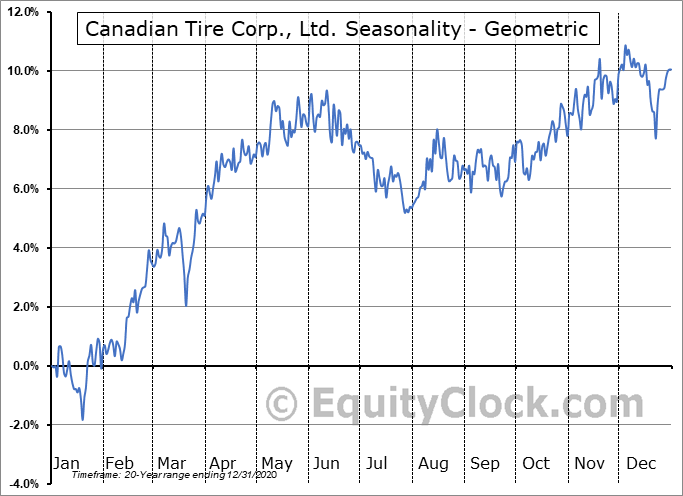 Canadian Tire Corp., Ltd. (TSE:CTC.TO) Seasonality