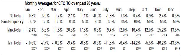 Monthly Seasonal Canadian Tire Corp., Ltd. (TSE:CTC.TO)