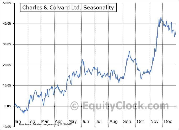 Charles & Colvard Ltd. (NASD:CTHR) Seasonality