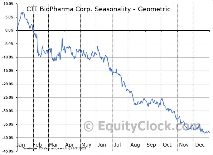 CTI BioPharma Corp. (NASD:CTIC) Seasonality
