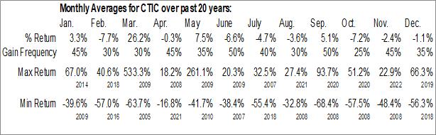 Monthly Seasonal CTI BioPharma Corp. (NASD:CTIC)