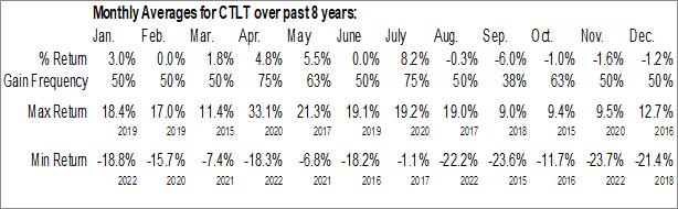 Monthly Seasonal Catalent, Inc. (NYSE:CTLT)