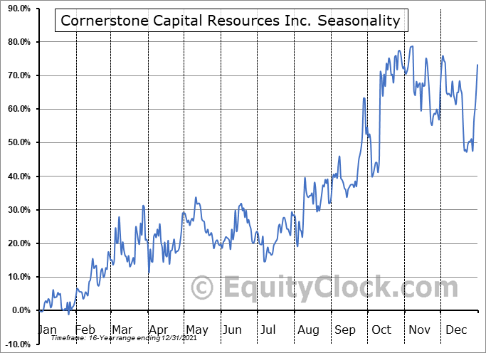 Cornerstone Capital Resources Inc. (OTCMKT:CTNXF) Seasonality