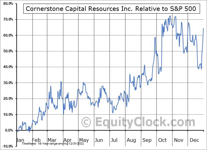CTNXF Relative to the S&P 500