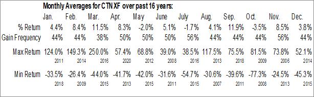 Monthly Seasonal Cornerstone Capital Resources Inc. (OTCMKT:CTNXF)