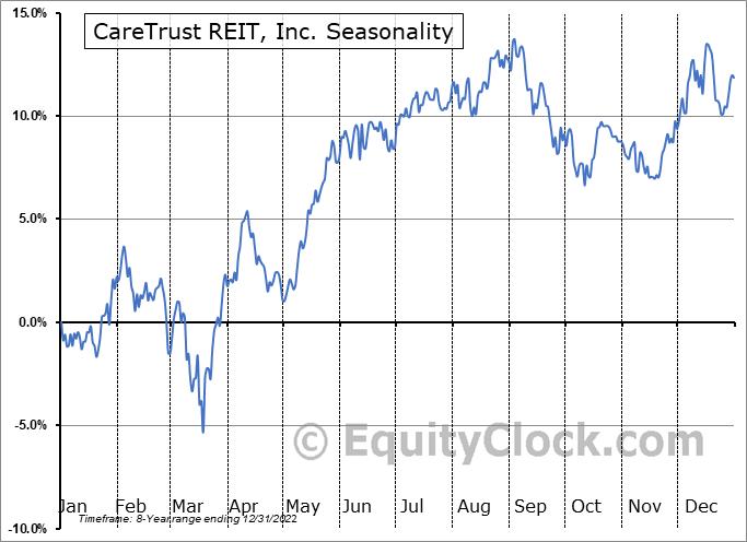 CareTrust REIT, Inc. (NASD:CTRE) Seasonal Chart