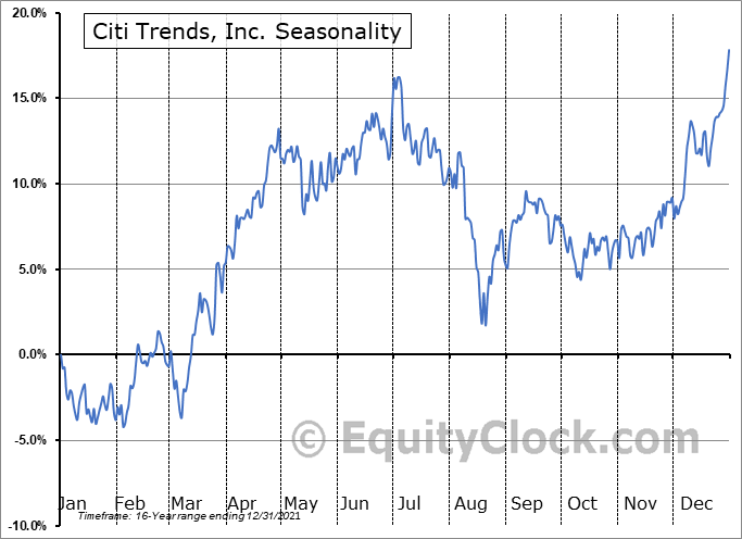 Citi Trends, Inc. (NASD:CTRN) Seasonal Chart