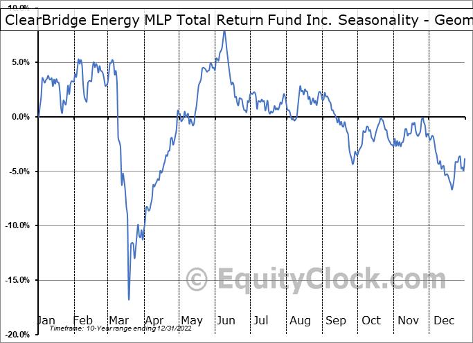 ClearBridge Energy MLP Total Return Fund Inc. (NYSE:CTR) Seasonality