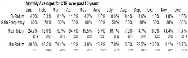 Monthly Seasonal ClearBridge Energy MLP Total Return Fund Inc. (NYSE:CTR)