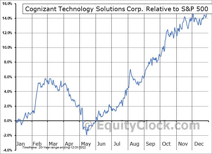 CTSH Relative to the S&P 500