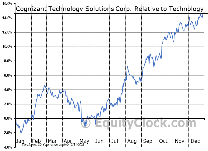 CTSH Relative to the Sector