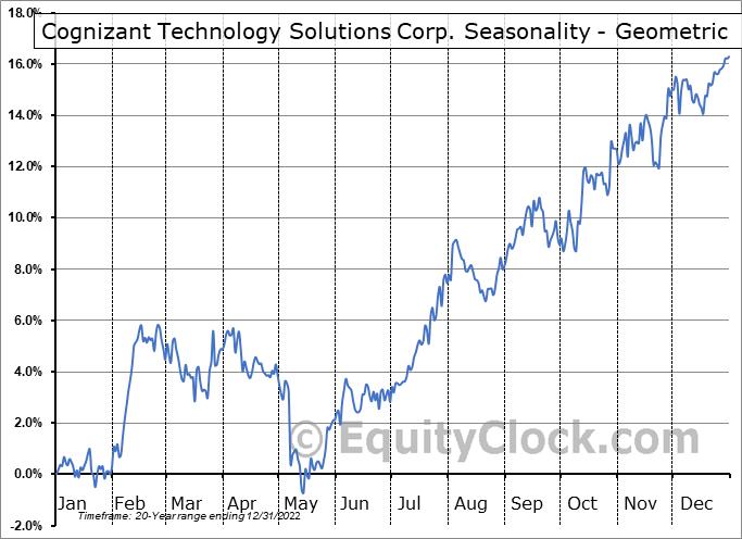 Cognizant Technology Solutions Corp. (NASD:CTSH) Seasonality